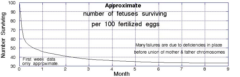 Number of embryos surviving per 100 fertilized eggs